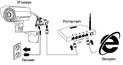 Схема подключения ip камер